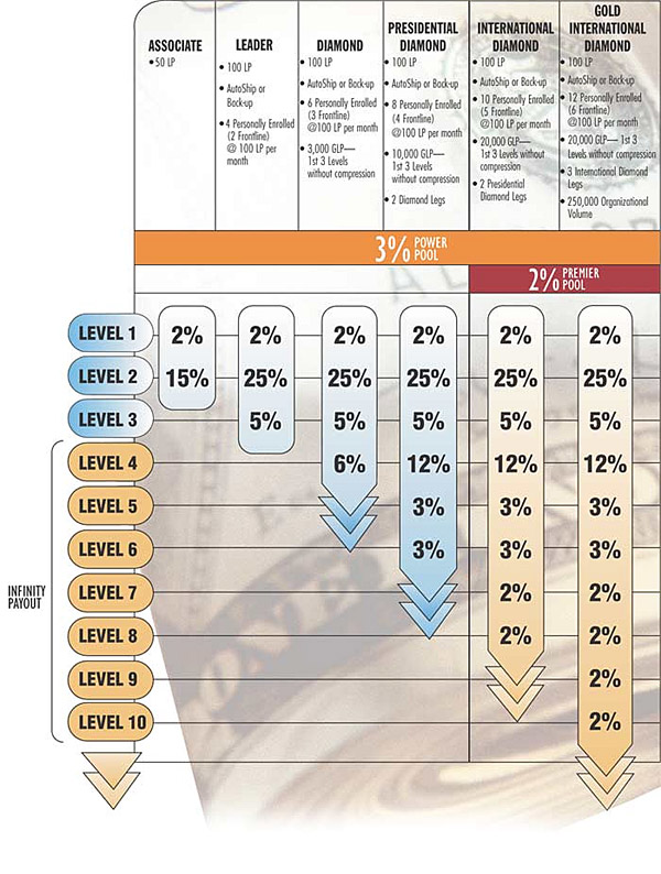How To Design A Mlm Compensation Plan