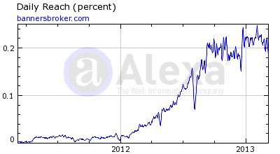 Banners Broker Alexa Rankings 10 March 2013