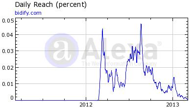 Bidify Alexa Rankings 10 March 2013