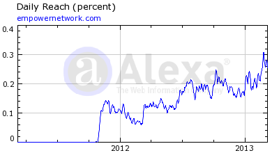 Empower Network Alexa Rankings 10 March 2013