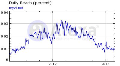 Visalus Alexa Rankings 10 March 2013