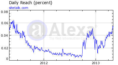 Sitetalk Alexa Rankings 7 May 2013