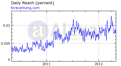 Foreverliving Alexa Ranking May 2012