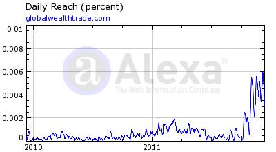 Global Wealth Trade Alexa Rankings
