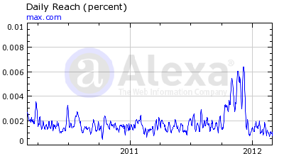 Max International Alexa Rankings