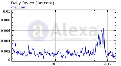 Max International Alexa Rankings