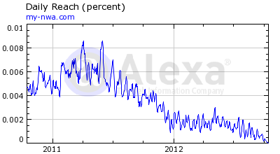 NWA Alexa Rankings 17 October 2012