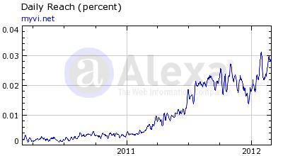 ViSalus Alexa Rankings May 2012