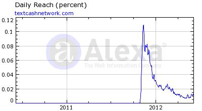 The Text Cash Network Alexa Rankings 7 June 2012
