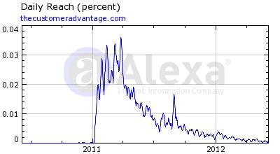 The Customer Advantage Alexa Rankings 7 June 2012