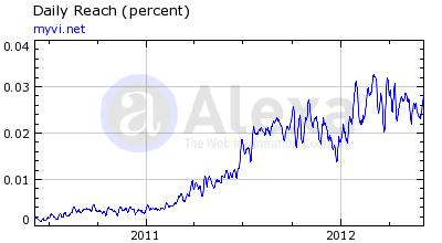ViSalus Alexa Rankings 7 June 2012