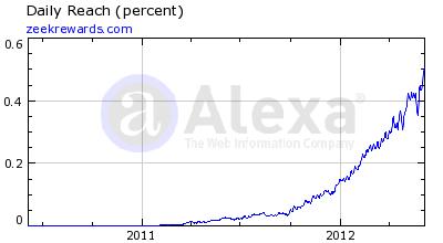 ZeekRewards Alexa Rankings 7 June 2012