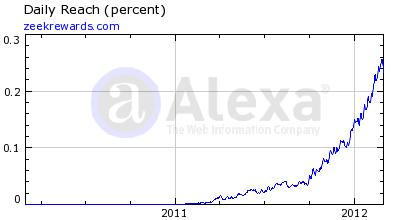Zeekrewards Alexa Rankings