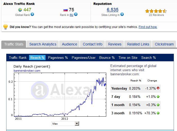Banners Broker Alexa Rankings