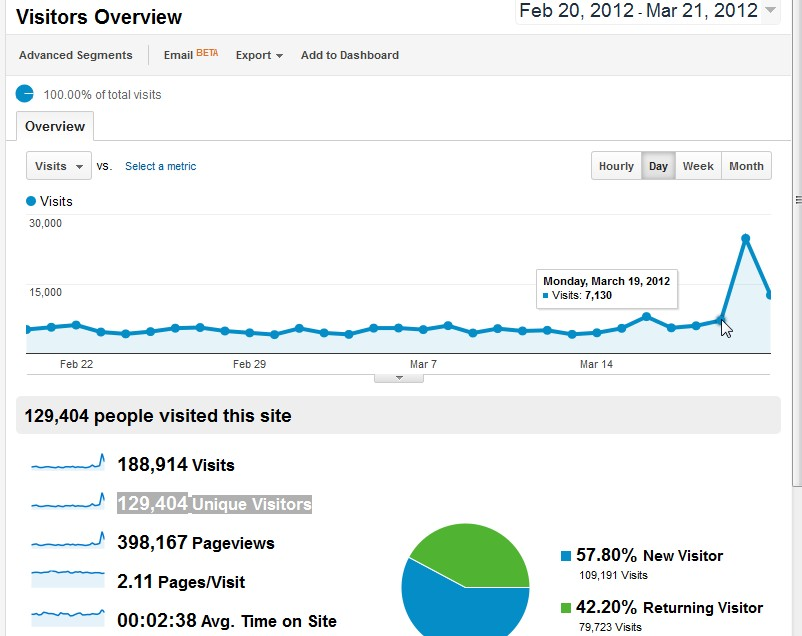 Business For Home Google Analytics March 2012