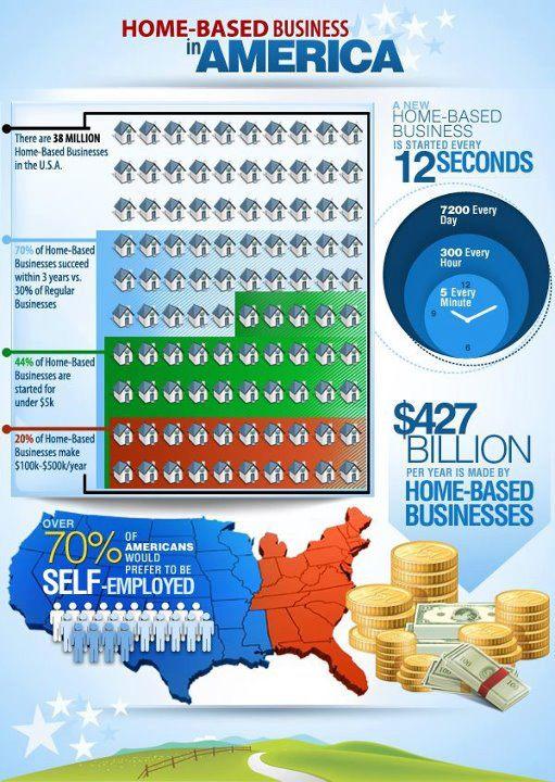 Small Business | USAGov