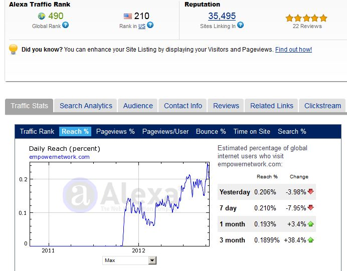 Empower Network Alexa Rankings October 2012