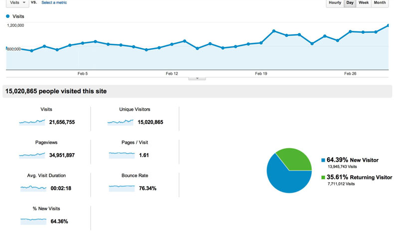 Empower Network Google analytics February 2013