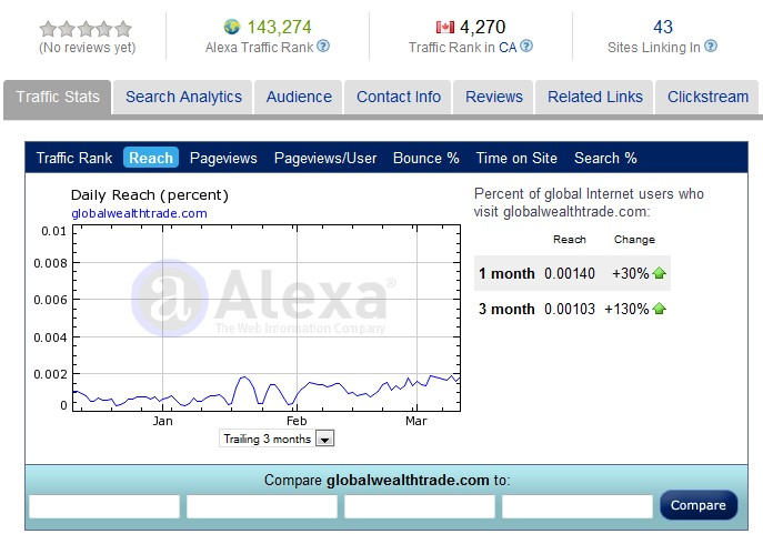Alexa Ratings GWT March 2011