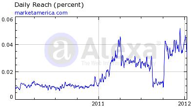 Market America Alexa Rankings
