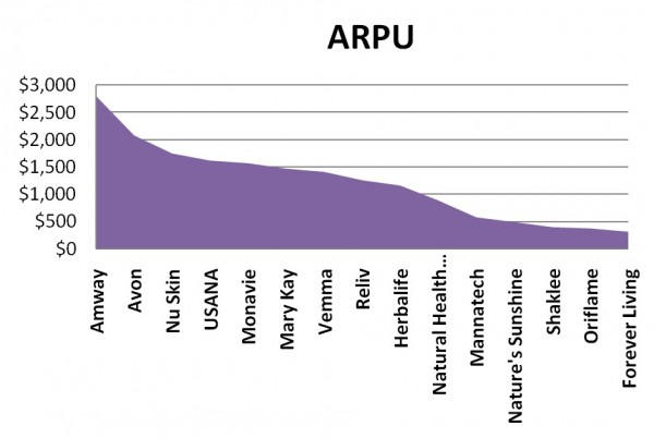 ARPU Average Revenue Per User