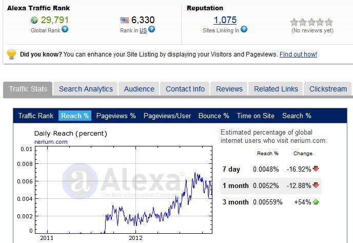 Nerium Alexa Rankings November 2012