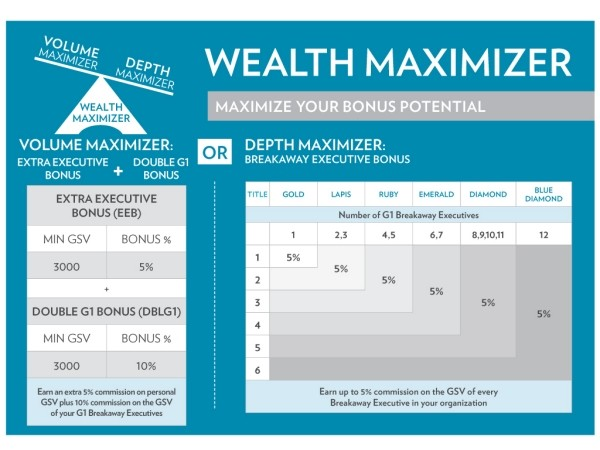 Nu Skin Wealth Maximizer 2011