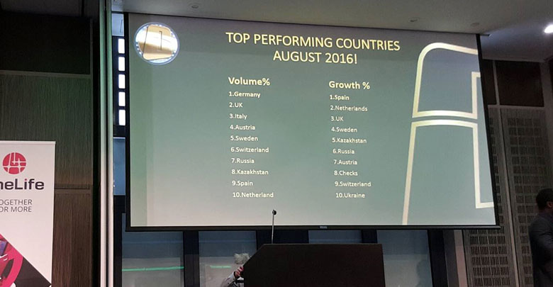 OneCoin Top Performing countries