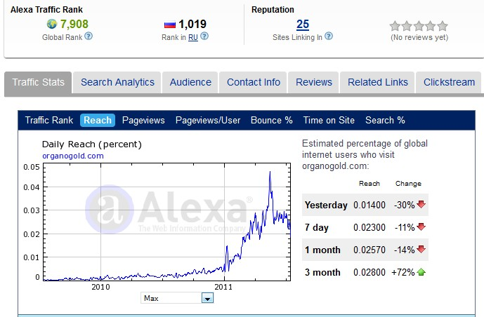 Organo Gold Alexa Ratings 16 July 2011
