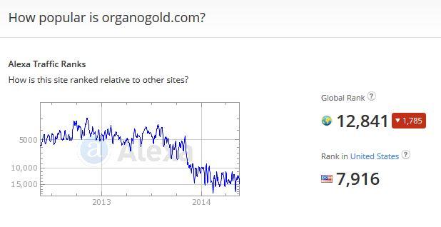 Organo Gold Alexa rankings