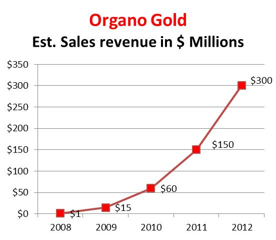 Organo Gold estimated sales 2008-2012