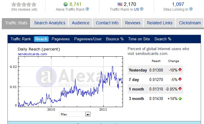SendOutCards Alexa Ratings 18 May 2011