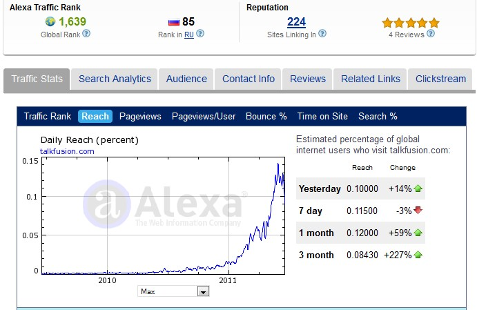 Talk Fusion Alexa Ratings 19 June 2011 Talkfusion In Exponential Growth