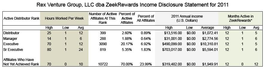 ZeekRewards Income Disclosure 2011