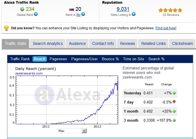 Zeekrewards Alexa Ratings May 2012