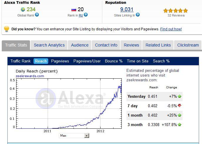 Zeekrewards Alexa Ratings May 2012